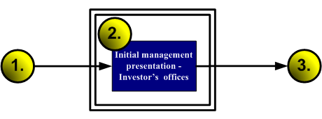 flowchart: management presentation